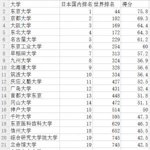最新Usnews日本大学排名