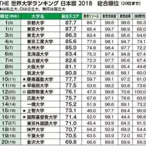 2018年最新日本大学排行榜