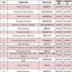 美国留学计算机专业年薪百万?