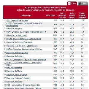 法国留学公立大学本科毕业率排行榜