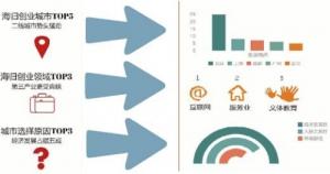 """""""海归""""创业呈现新特点:二三线城市渐受青睐"""