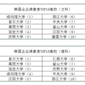 韩国企业满意度最高大学:文科成均馆,理科首尔