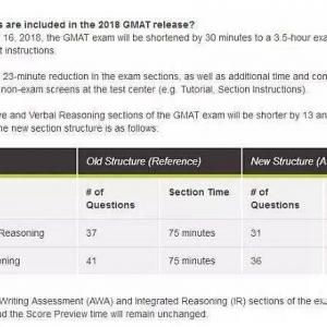 GMAT迎来重大变革:考试时间缩短半小时