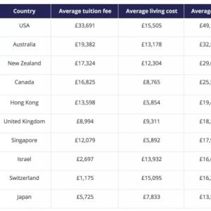香港留学费用贵吗?
