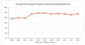 2019年如何申请美国公立大学