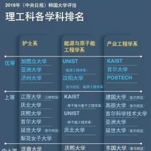 2018年韩国大学评估大汇总