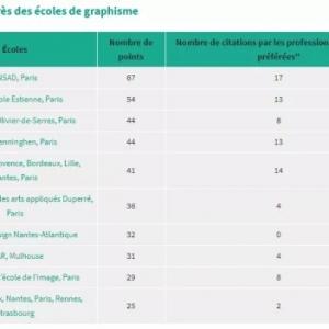 2019年法国艺术专业院校最新排名