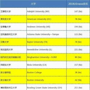 2019U.S.News 最佳国际生大学出炉!