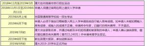 2019香港理工大学内地本科入学流程