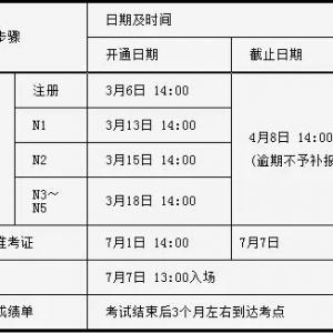 2019年7月日语能力考试安排