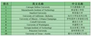 pand美国大学STEM专业TOP10大学