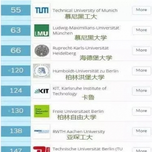 2020年QS世界大学排名之德国