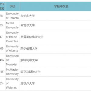 2020QS世界大学排名之加拿大