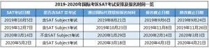 2019-2020SAT考试时间安排