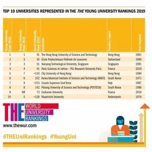 THE2019年度年轻大学排名揭晓:香港科技大学问鼎