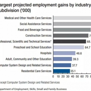 盘点澳洲好就业又高薪的四大专业
