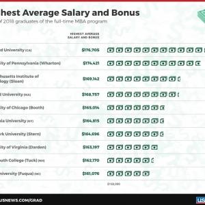 为什么读商科MBA一定要去美国