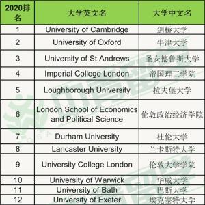 最新2020TIMES英国大学排名出炉