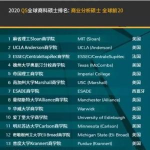 2020QS全球商科硕士排名