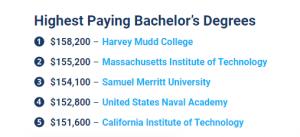 2019-2020年度美国大学生薪酬报告