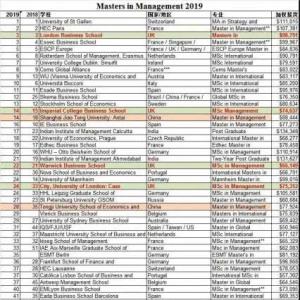 2019年全球管理学硕士排名榜单