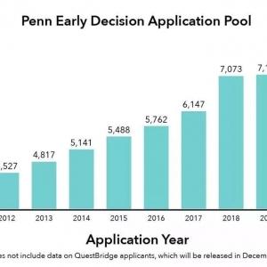 宾夕法尼亚大学公布2020本科早申数据!