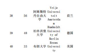 2020年THE世界大学心理学专业排名