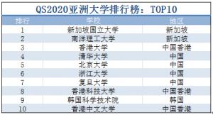 QS2020亚洲大学排行榜公布