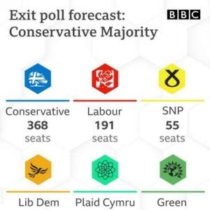 保守党赢得2019英国大选,英镑涨了
