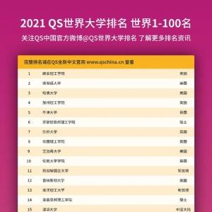 最新2021QS世界大学排名发布
