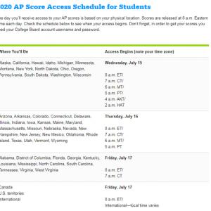 2020年AP考试成绩即将发布