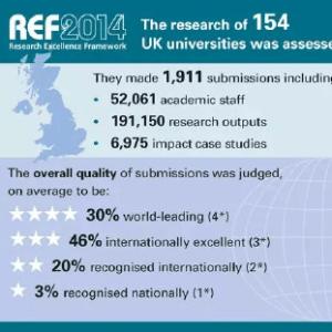 英国最权威最专业的大学排名你知道吗?