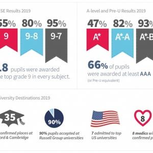 英国顶尖私校的课程设置和入学考试,大家感受到难度了吗?