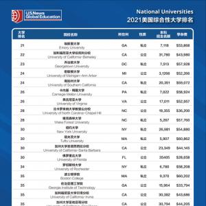 U.S.News2021年美国大学排名