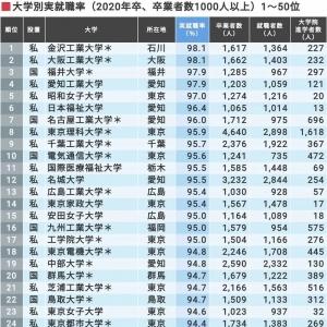 2020年日本毕业生就业率最高的学校