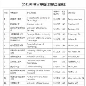 2021年美国计算机专业学校排名