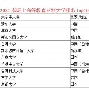 2021泰晤士高等教育亚洲大学排名top10