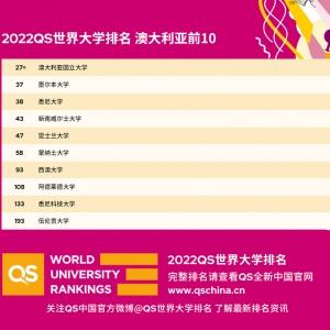 2022年QS世界大学排名之澳洲高校排名情况