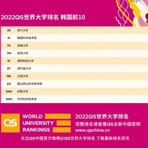 2022年QS世界大学排名出炉:韩国高校排名汇总