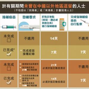 2021年中��香港最新通�P政策