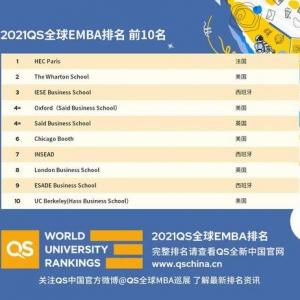 2021QS全球EMBA排名:新加坡��立大�W商�W院��洲第一