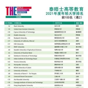 2021年泰晤士高等教育年�p大�W排名�l布